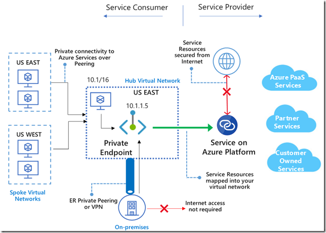 azure-private-link